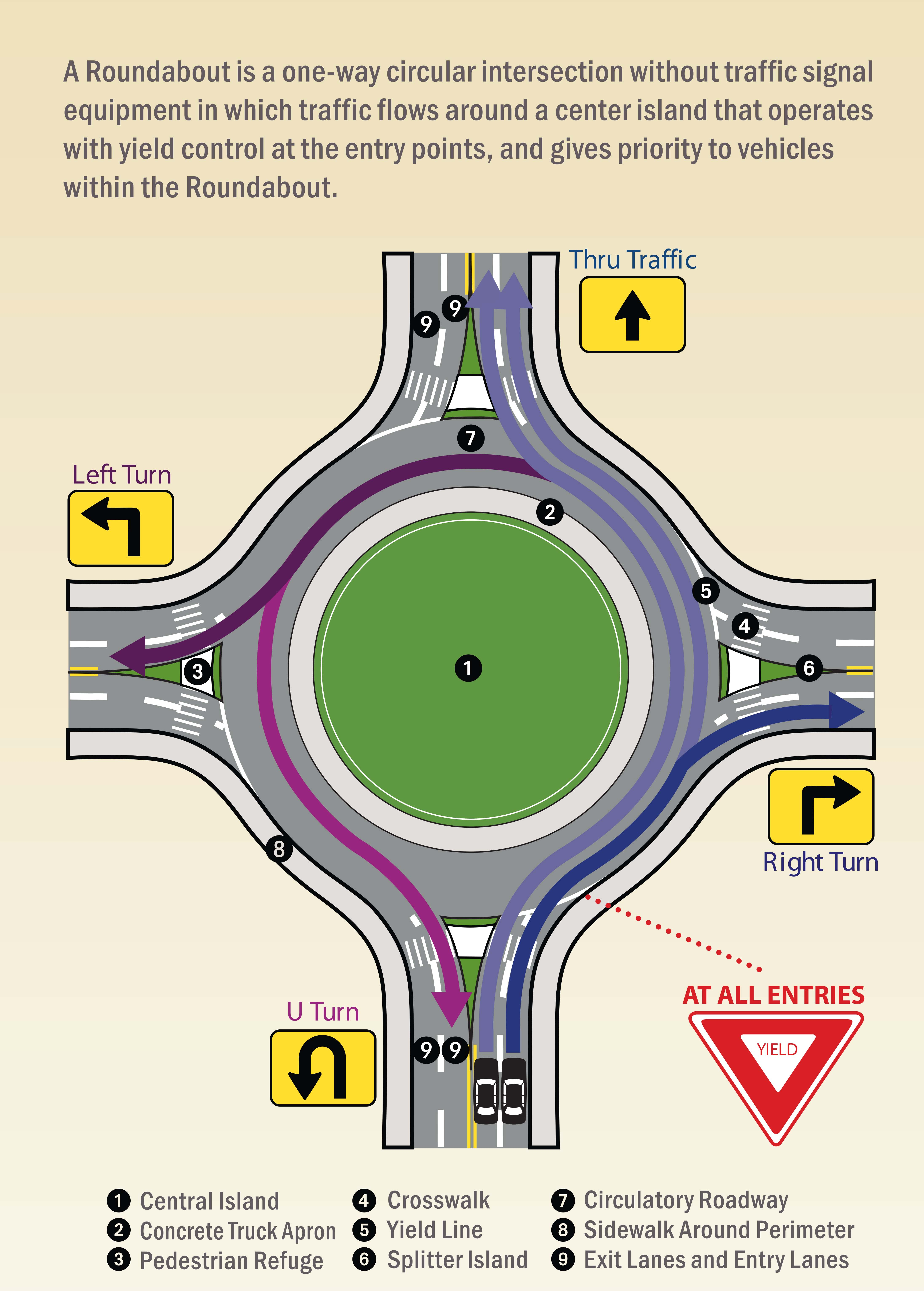 Roundabout infographic